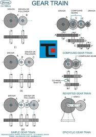 Mechanical Engineering Chart Mechanical Engineering Charts