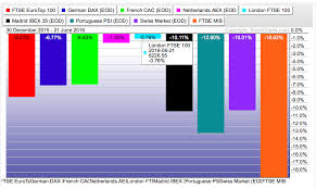 Italian Charts 2016 London Ftse Is The Best Performing European Index In 2016