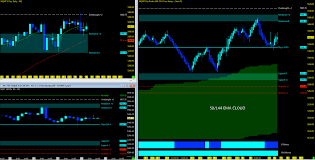 Weekly Trend Chart Nasdaq And S P 500 Futures Weekly Trend Analysis April 10