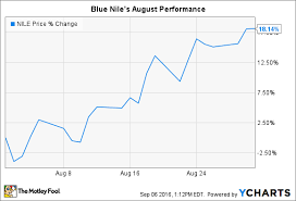Blue Nile Stock Chart Why Blue Nile Inc Stock Soared 18 In August The Motley Fool