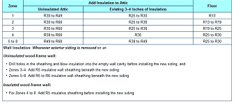 r60 insulation