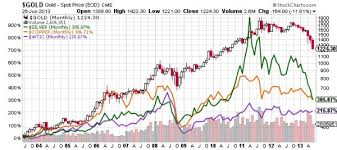 Trading Charts Commodities Reduced Commodity Trading Indicates Dire Days Ahead