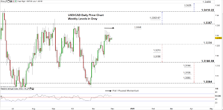 Usd Cad Eyes A Break Of Monthly Resistance Usd Vs Canadian