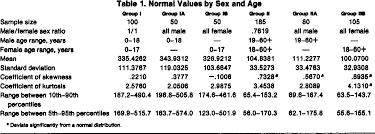 Pdf Serum Alkaline Phosphatase Normal Values By Sex And