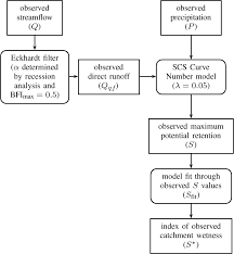 Curve Number Chart Flow Chart Showing The Derivation Of S For A Single