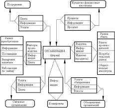 Реферат Взаимодействие организаций с внешней средой Внешняя микросреда фирмы