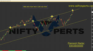 Nifty 12th July Eod Chart View Analysis Future Trends