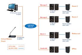 office speaker system. keywords ip pa system public address powered speaker stereo based network audio office t