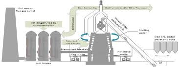 Flow Chart Of Steel Production Process Download