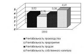 Производственная практика по экономике предприятия на примере КОФ  2 2 Налоги и налогообложение предприятия