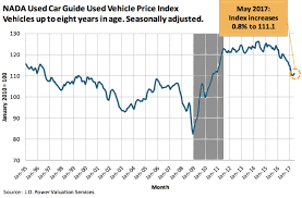 Car Trade Value Chart Perfect Storm 2 0 Will The Auto Industry Ever Be The Same