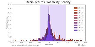This Bitcoin Chart Destroys The Argument That Btc Cant Be