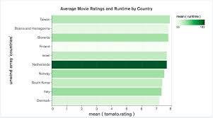 Column And Bar Charts Charts Manual Atlas