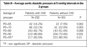 Evaluation Of Systolic Diastolic And Pulse Pressure As