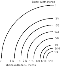 Bandsaw Blade Selection Chart Band Saw Radius Chart Bandsaw Projects Woodworking