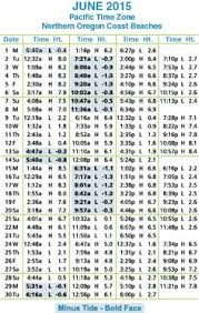 Pin By Kristen Last Name On Tide Tables Table