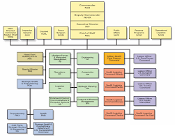 Navy Organization Chart Msc 2009 In Review Organization