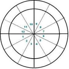Astrological Natal Chart Wheel Astrology Houses Wheel Blank Birth Chart Wheel