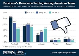 Teen Social Media Chart The Buzz Bin