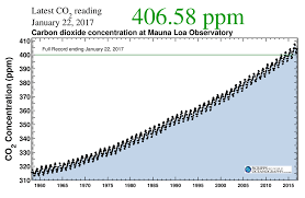 Safe Carbon Dioxide Levels Chart How The World Passed A Carbon Threshold And Why It Matters