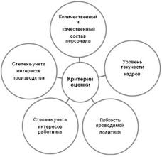 Кадровая политика Система работы с персоналом Управление  Кадровая политика
