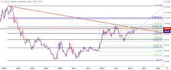 Us Dollar Starts Q4 At Two Year Highs Can Usd Bulls Maintain