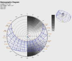 Plot Sunlight Hours On Stereographic Diagram Ladybug