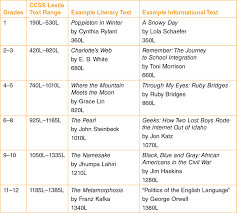 Common Core Lexile Levels By Grade Chart Sage Books The Reading Standards