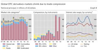 Compression In Swaps
