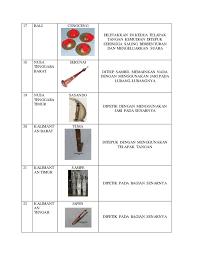 Berikut ini penjelasan lengkap tentang alat musik tradisional indonesia. 33 Alat Musik Tradisional Indonesia