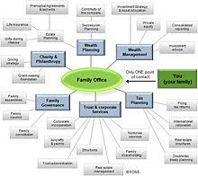 Hedge Fund Structure Chart Family Office Wikipedia