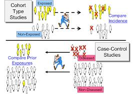 cohort vs casecontrol png pharmacy case control study case control study