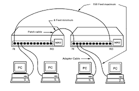 itnw 2313 networking hardware another major lan technology in use is token ring token ring rules are defined in the ieee 802 5 specification like ethernet the token ring protocol
