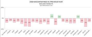 Nascar Ratings Darlington Latest To Hit Low Sports Media