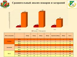Отчет о работе организации в году ГБУ Жилищник района Крюково В целом проведимая работа дает результаты В зоне ответственности Жилищника в прошедшем году было на 50% меньше пожаров и загораний чем в 2014г