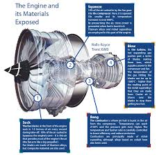 how does a jet engine work engineering atoms jet engine explained