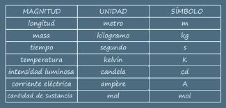 Resultado de imagen de sistema internacional de medidas multiplos y submultiplos