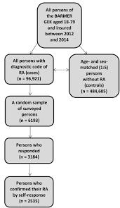 Comorbidities In Patients With Rheumatoid Arthritis And