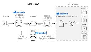 Outbound Call Flow Chart Email Message Flow Explained Sendgrid Documentation