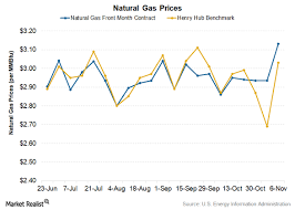 Winter Is Coming How Will Natural Gas Prices React