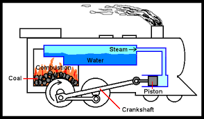 steam locomotive thinglink a basic diagram of a simple steam locomotive s engine coal was used to produce pressurized steam which provided power for movement