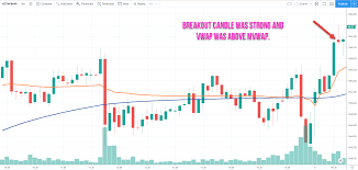 Intraday Trading With Vwap Indicator Trade 9 Step By Step