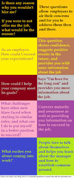 Questions To Not Ask In An Interview Actual Good Questions To Ask At An Interview And Why Job
