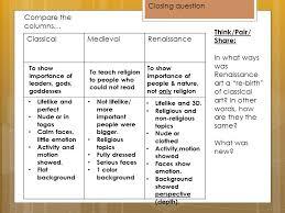 Middle Ages And Renaissance Comparison Chart