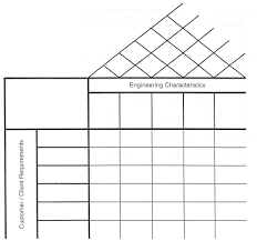 House Of Quality Chart Design Process Projects Introduction To Civil