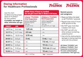 Infant Tylenol Dosage Chart By Weight Medication Dosing Pediatric Partners Baby Tylenol Dosage