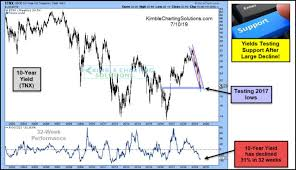 Kimble Charting Solutions Kimble Charting Solutions Interest Rates At Short Term Lows