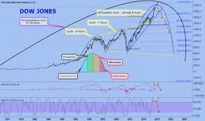 Dji Chart Dow Jones For Tvc Dji By Excavo Tradingview