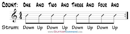 Guitar Strumming Patterns Awesome Strumming Patterns For Guitar How To Strum Guitar Chords