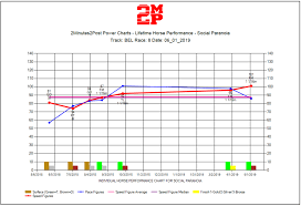 2minutes2post 2m2p Power Charts